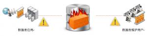 绿盟数据库审计系统-防护系列系统