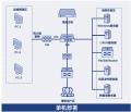 深信服OSM-1000堡垒机|运维安全管理系统